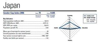 Gendergapindex2006japan