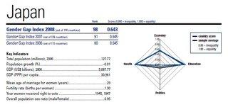 Gendergapindex2008japan