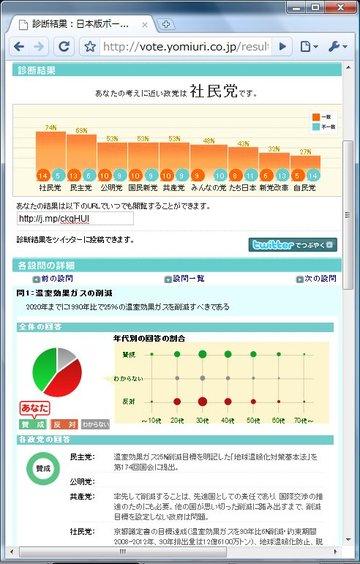 Yomiuri_vote03