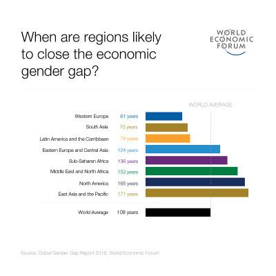 2018_regions_to_close_gap